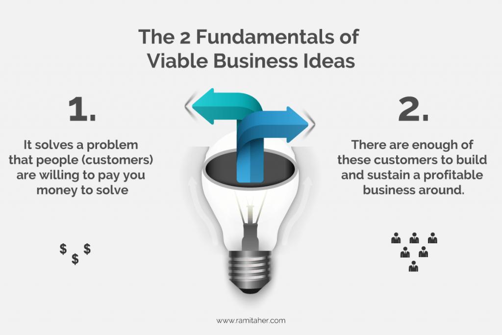 Fundamentals of a Viable Business Idea